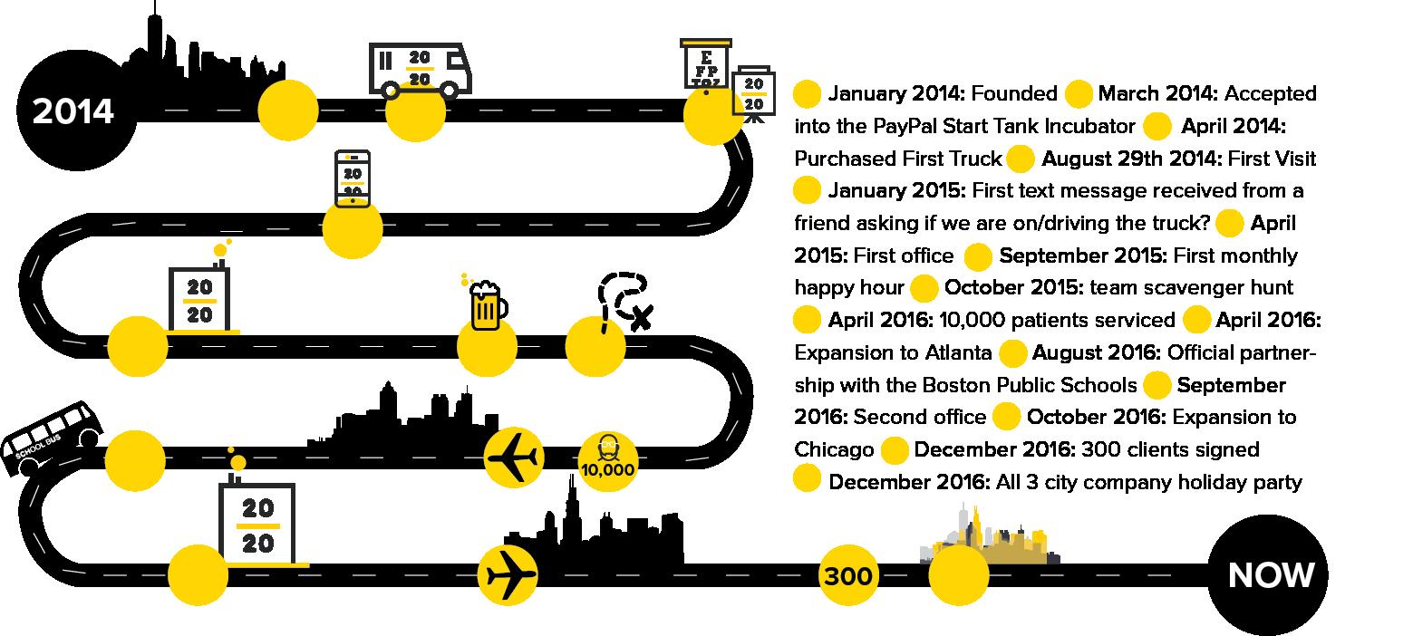 2020-onsite-story-roadmap