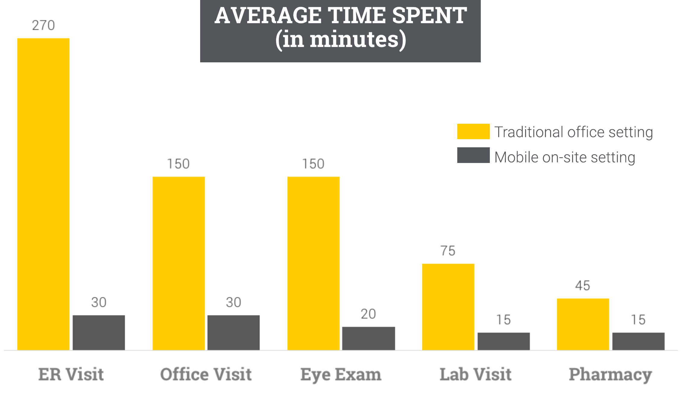 onsite clinic comparison versus traditional office setting